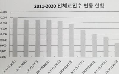 13_90299 2020년 통합 전채교인수.jpg